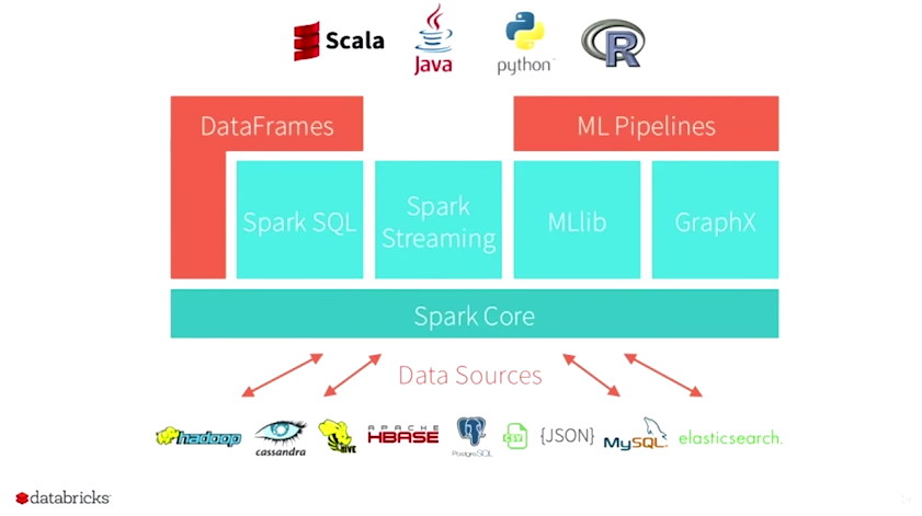 Big Data Infrastructure: tools and applications | RL